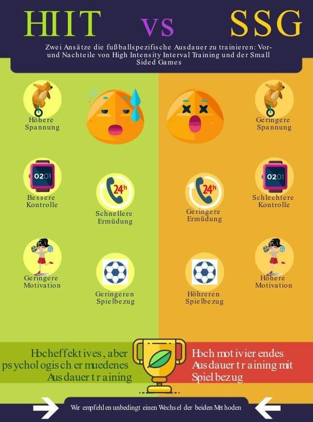 Fußballspezifisches Ausdauertraining: Vor-und Nachteile SSG und HIIT