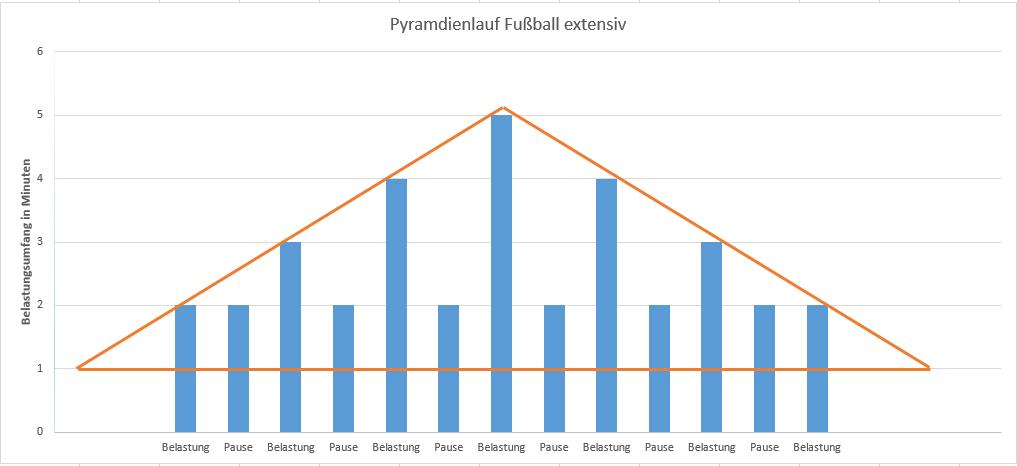 Beispiel für einen Pyramidenlauf Fußball extensiv