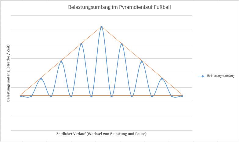 Der Pyramidenlauf Fußball im Schema