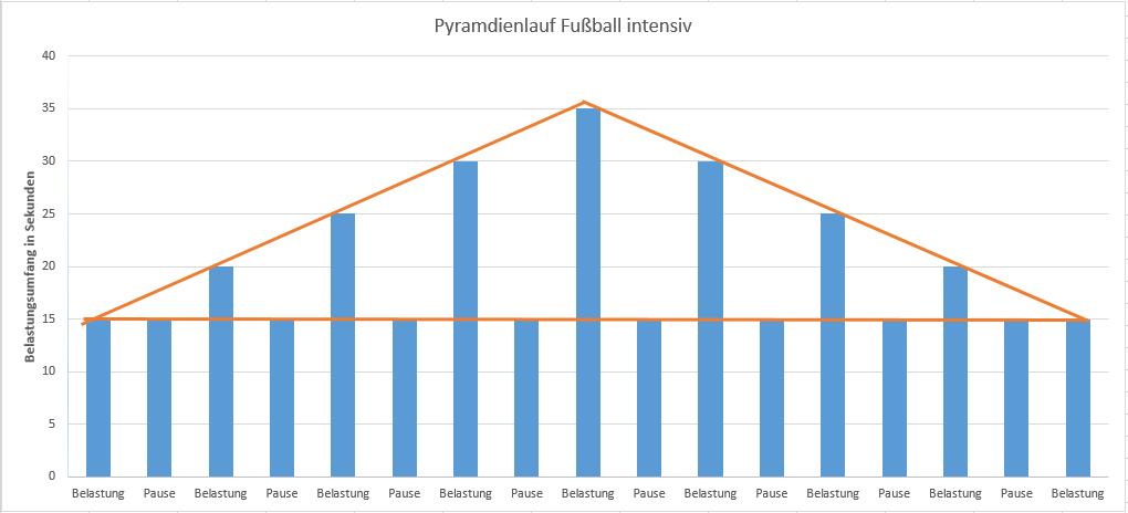 Beispiel für einen intensiven Pyramidenlauf Fußball